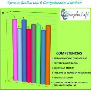Gráfico de Competencias